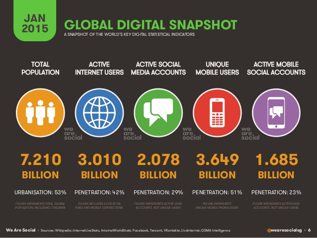 digital-social-mobile-in-2015-6-638